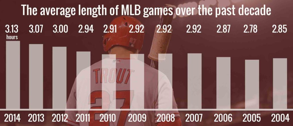 average-length-of-a-mlb-game